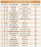 2021北京红叶观赏指南,什么时候是最佳观看时间?